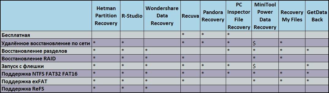 Общий обзор возможностей некоторых программ
